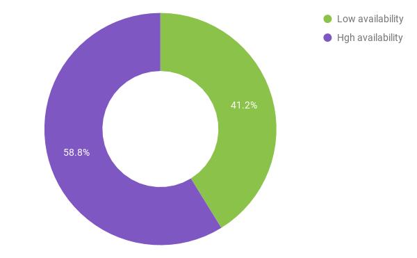 London Airbnb Statistics